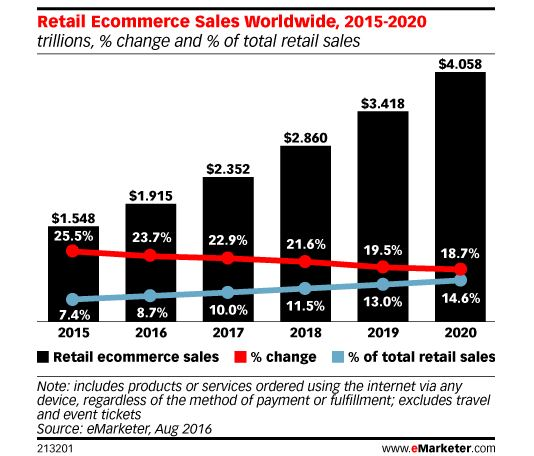 Online retail predicted growth