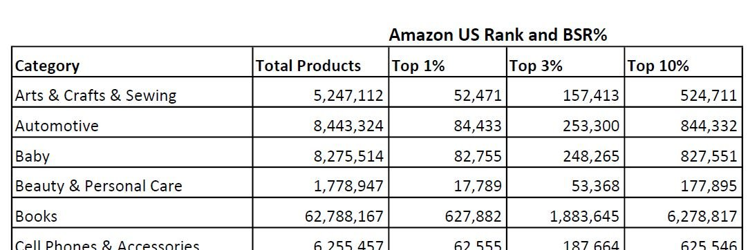 Example of the data included in the Amazon BSR and Rank Chart for the USA