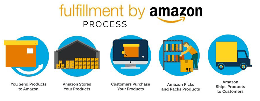 How the Amazon FBA process works