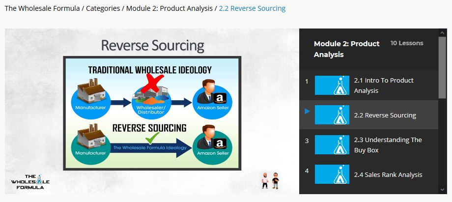 The Wholesale Formula Reverse Sourcing