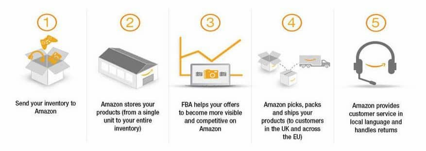 Amazon FBA European Fulfilment
