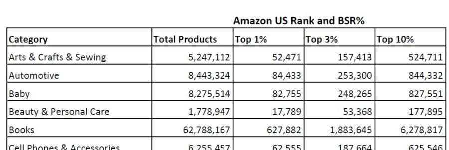 Example of data included in the Amazon BSR and Rank Chart for the USA