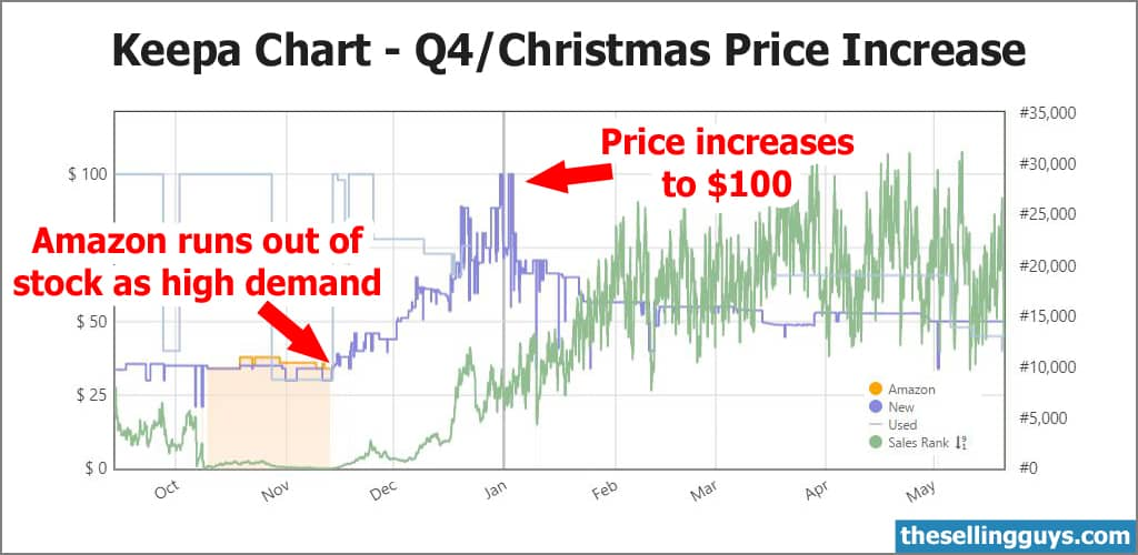 Keepa Q4 Holiday Season Price Increase