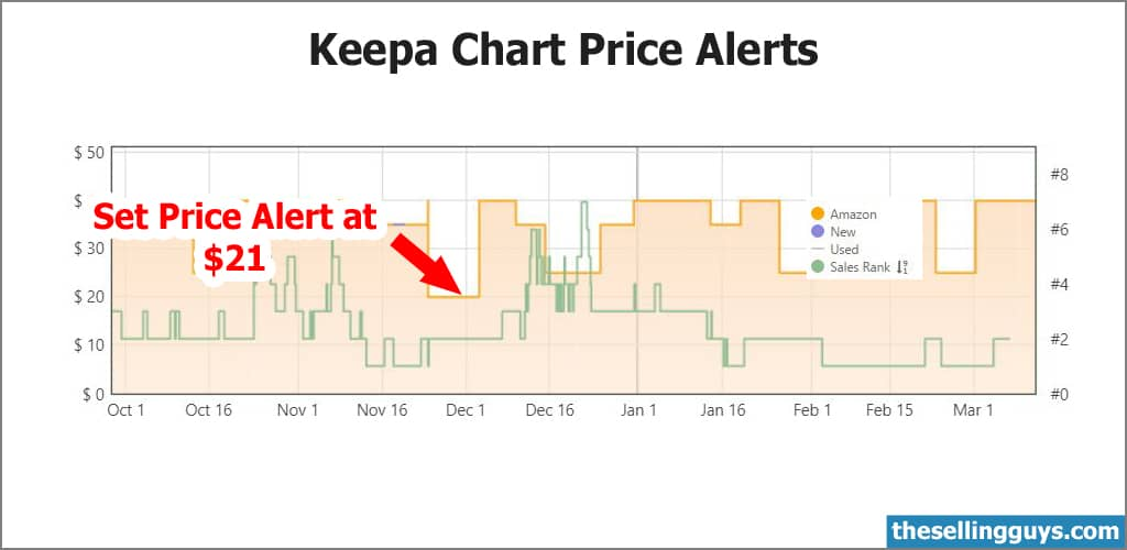 Keepa chart showing a Pricing Alert