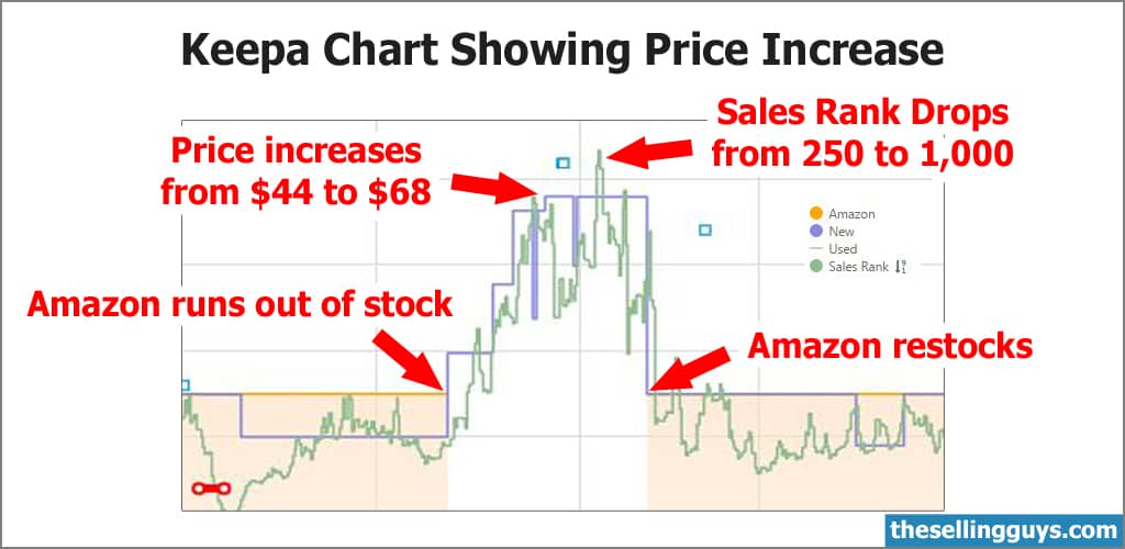Keepa Chart Showing Price Increase Due to No Stock