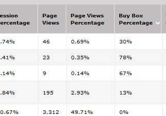 Your Amazon Buy Box Percentage in Business Reports