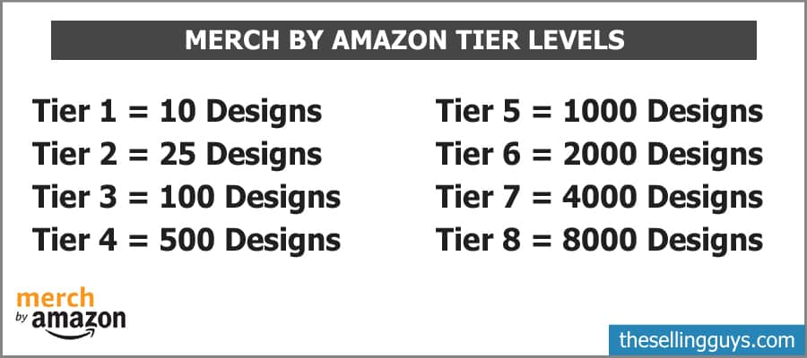 Merch by Amazon Tier Levels - The Selling Guys
